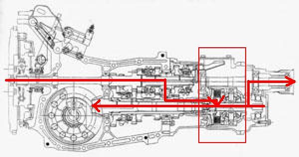 manual transmission noise subaru forester uploadwebs. Black Bedroom Furniture Sets. Home Design Ideas
